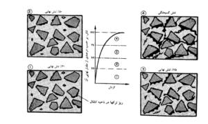 نمایش شماتیک رفتار تنش-کرنش بتن تحت بار فشاری تک محوری
