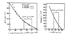 تأثیر میزان سنگدانه بر (الف) جمع شدگی ناشی از خشک شدن و (ب) خزش