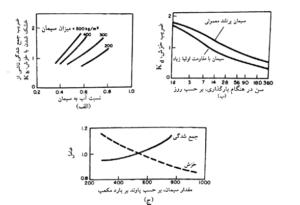 (الف) تأثیر میزان آب بر جمع شدگی و خزش، (ب) تأثیر نوع سیمان بر خزش،(ج) تأثیر مقدار سیمان بر جمع شدگی و خزش