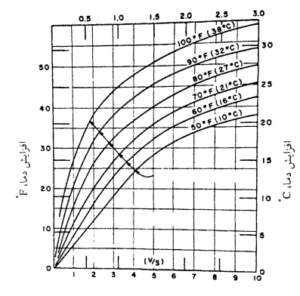 افزایش دمای اعضای بتنی دارای۲۲۳kg /〖 m〗^3 سیمان