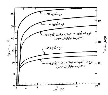 تأثير مقادیر سیمان و پوزولان بر افزایش دمای بتن